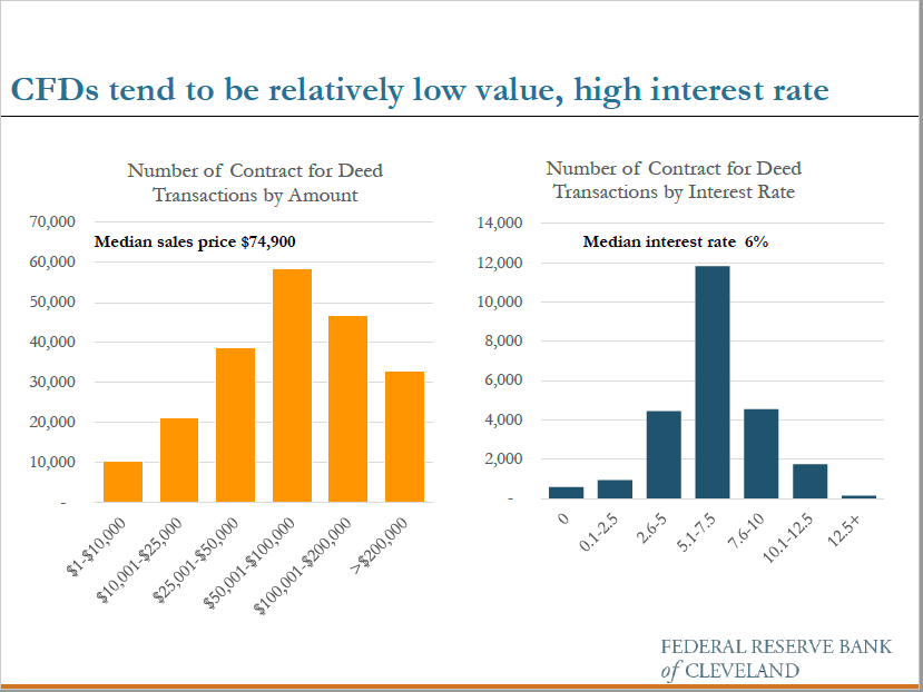 Contracts for Deed Dominate Midwest LMI Housing Purchases