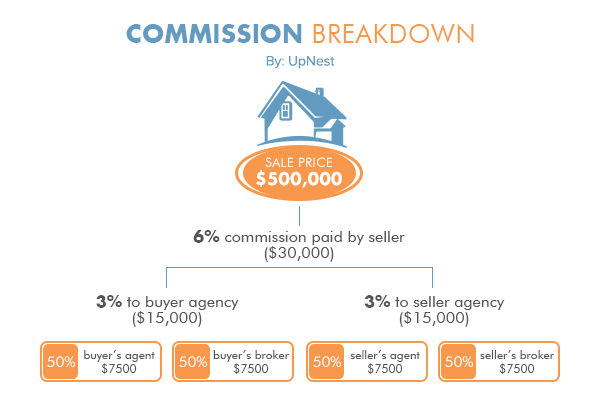 Disrupting Real Estate Agents' Commissions